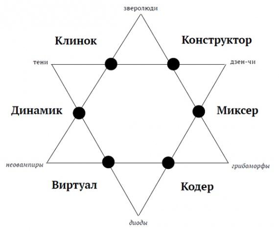 Игровые расы и доступные им профессии (схема из книги)