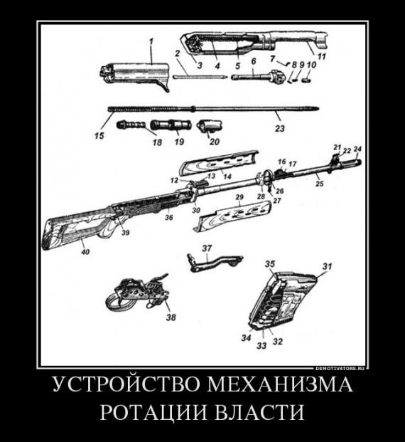 Механизм ротации власти