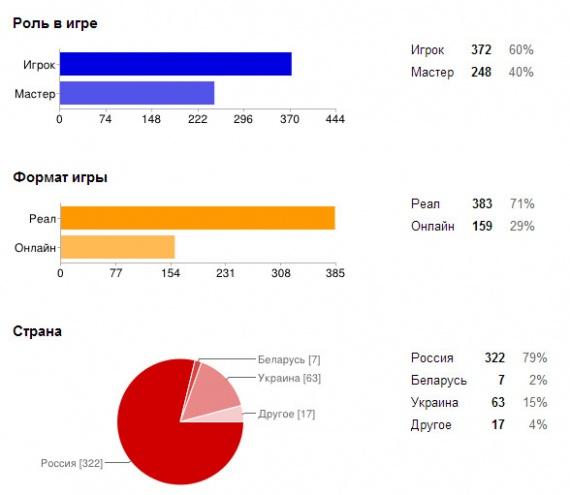 Статистика на 17/12/2013