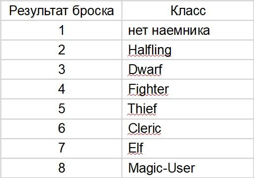 Таблица случайного выбора класса наемника
