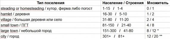 Таблица зависимости наемников от размеров поселения